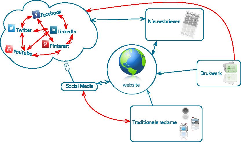 CrossmedialeStrategie
