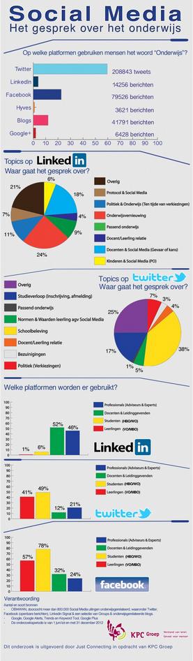 Social Media en onderwijs